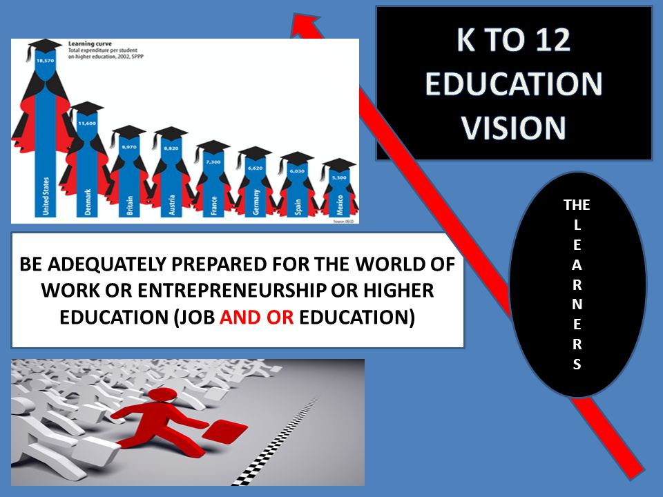 K TO 12 EDUCATION VISION THE. L. E. A. R. N. S.
