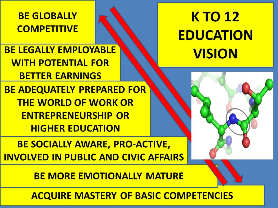 K TO 12 EDUCATION VISION BE GLOBALLY COMPETITIVE BE LEGALLY EMPLOYABLE