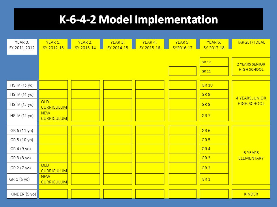 K-6-4-2 Model Implementation