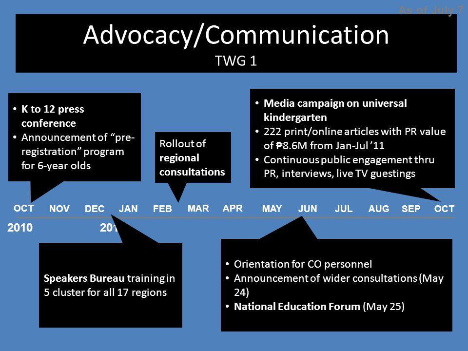 Advocacy/Communication TWG 1