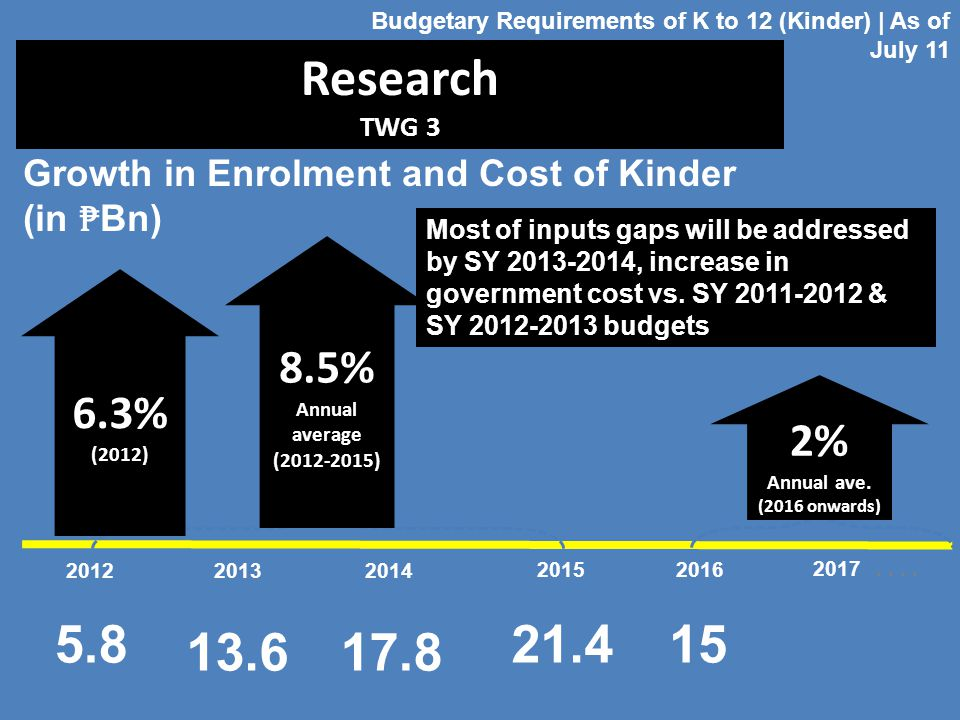 Budgetary Requirements of K to 12 (Kinder) | As of July 11