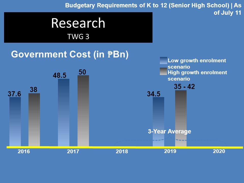 Research TWG 3 Government Cost (in ₱Bn) 50 48.5 35 - 42 38 37.6 34.5