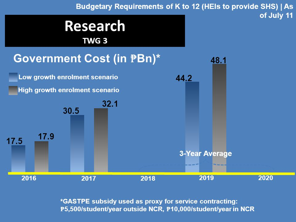 Research TWG 3 Government Cost (in ₱Bn)* 48.1 44.2 32.1 30.5 17.9 17.5