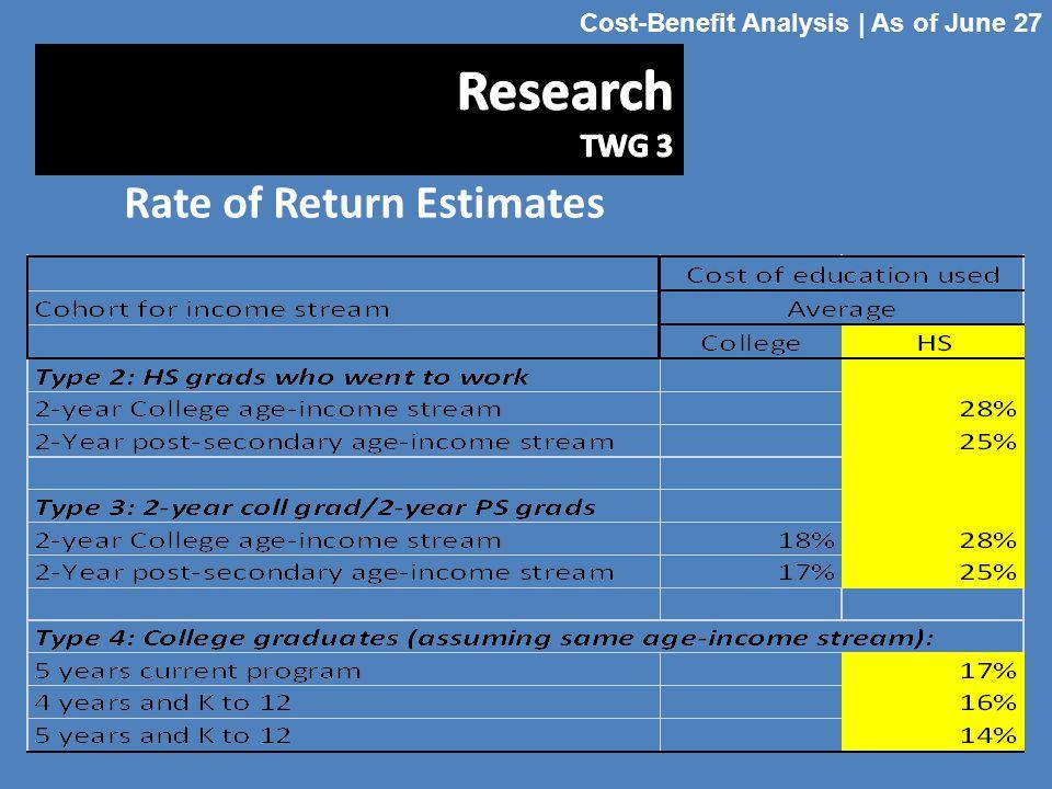 Rate of Return Estimates