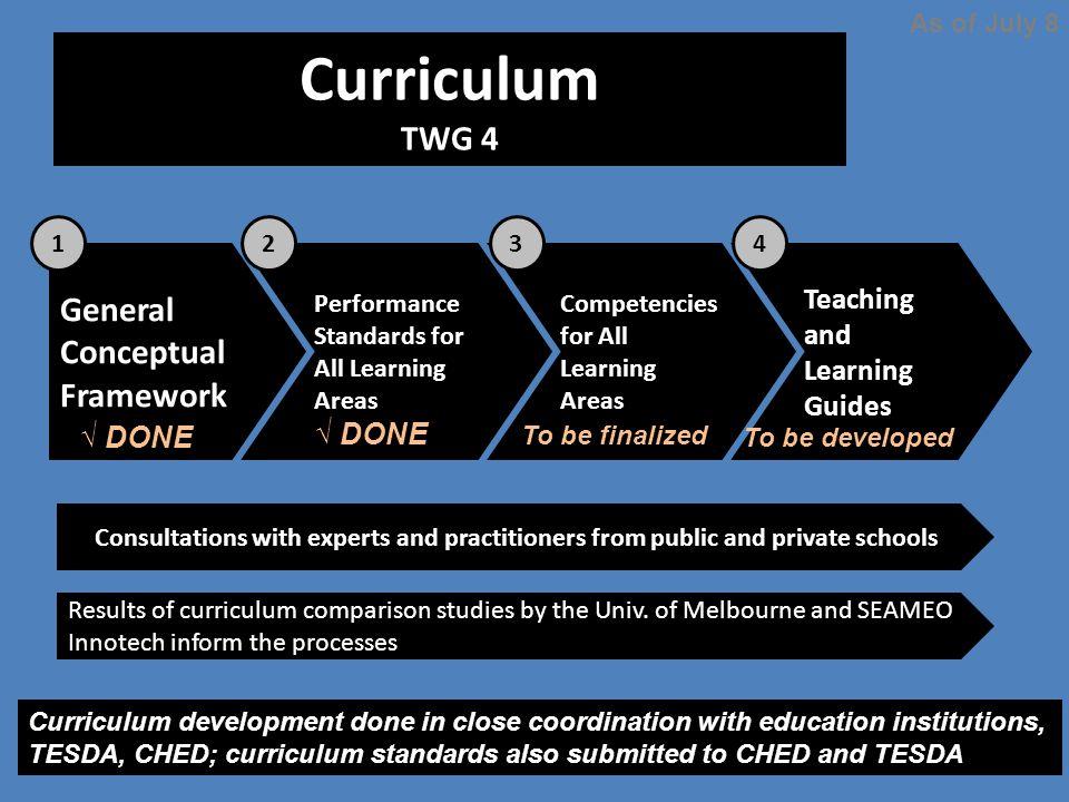Curriculum TWG 4 General Conceptual Framework
