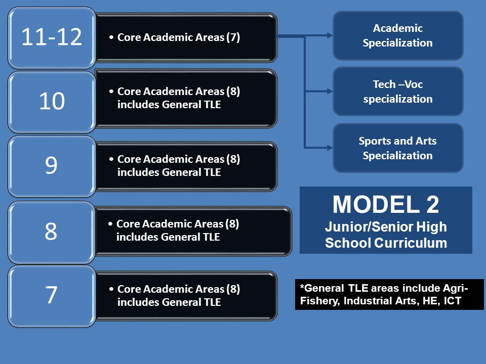 MODEL 2 Junior/Senior High School Curriculum