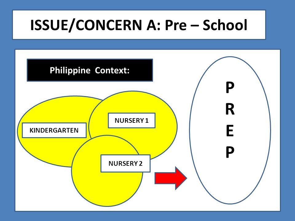 ISSUE/CONCERN A: Pre – School