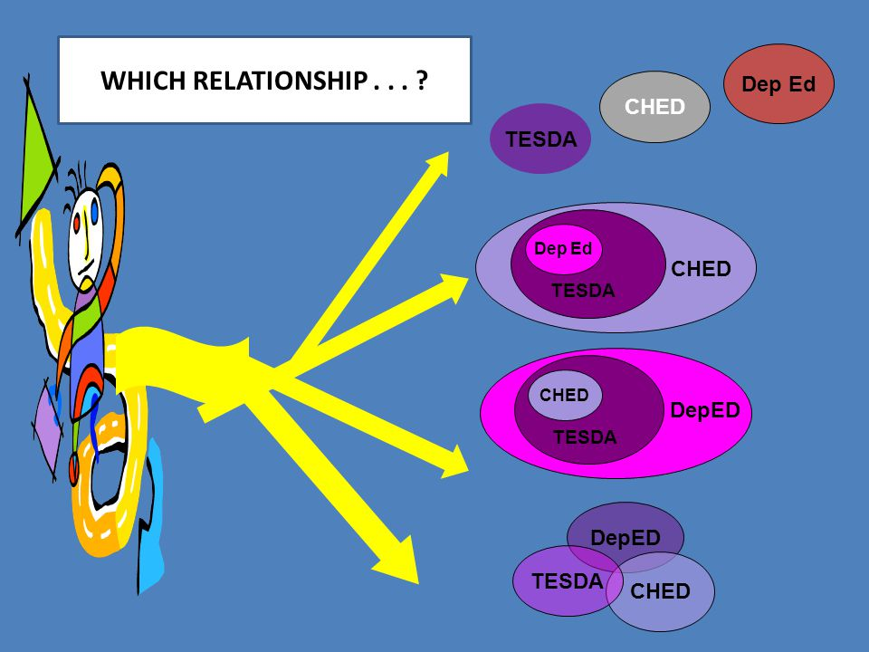 WHICH RELATIONSHIP . . . Dep Ed CHED TESDA CHED DepED DepED TESDA