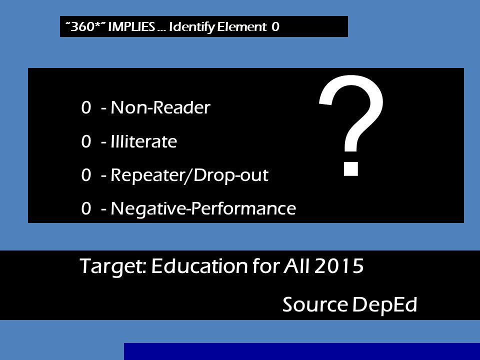 Target: Education for All 2015 Source DepEd 0 - Non-Reader