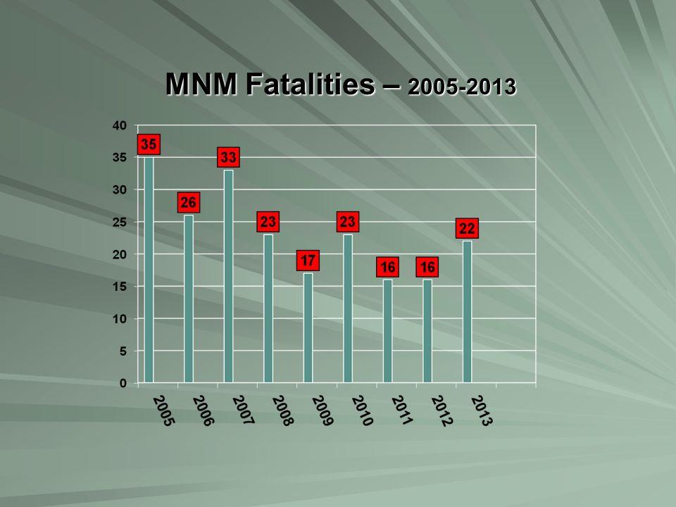 MNM Fatalities – 2005-2013