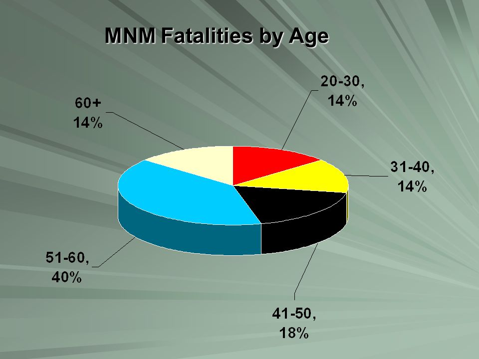 MNM Fatalities by Age
