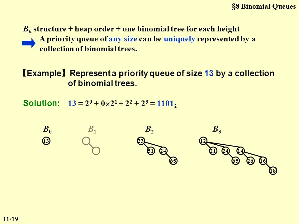 Bk structure + heap order + one binomial tree for each height