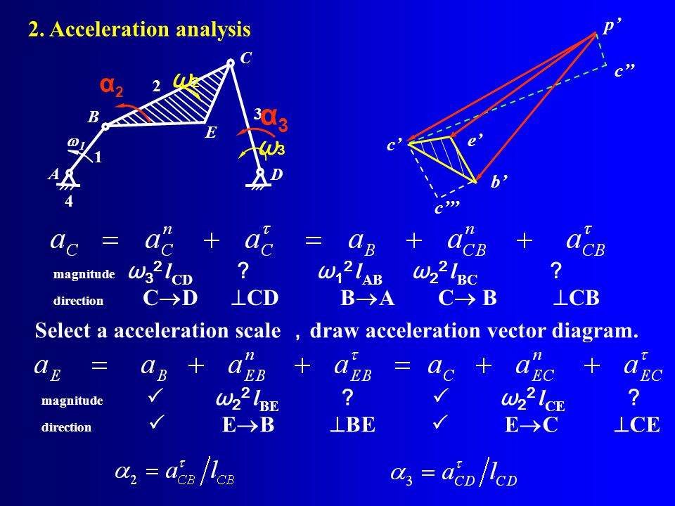 α3 ω2 α2 ω3 2. Acceleration analysis