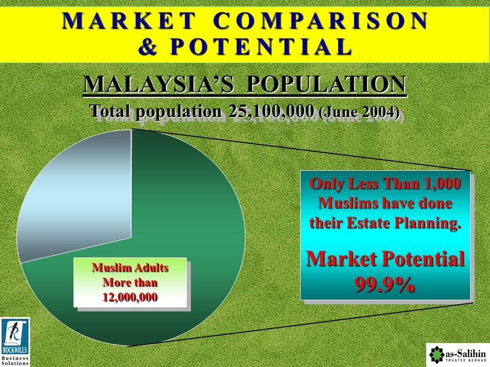 MALAYSIA'S POPULATION Total population 25,100,000 (June 2004)