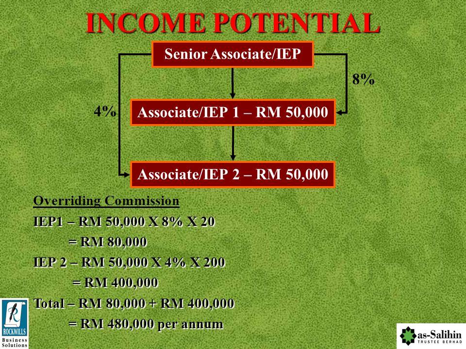 INCOME POTENTIAL Senior Associate/IEP 8% 4%