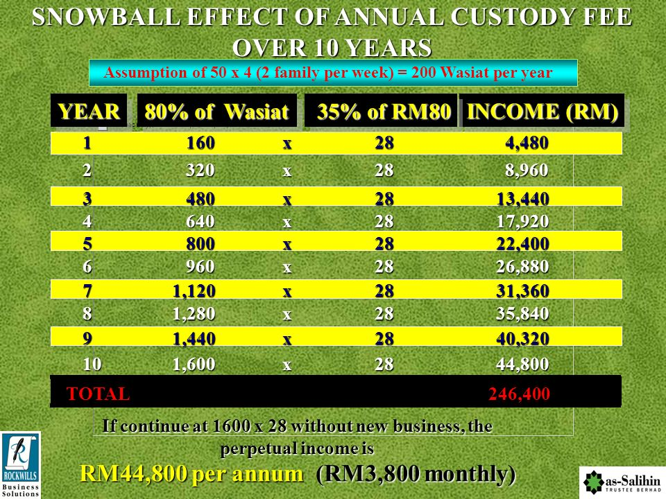 SNOWBALL EFFECT OF ANNUAL CUSTODY FEE OVER 10 YEARS
