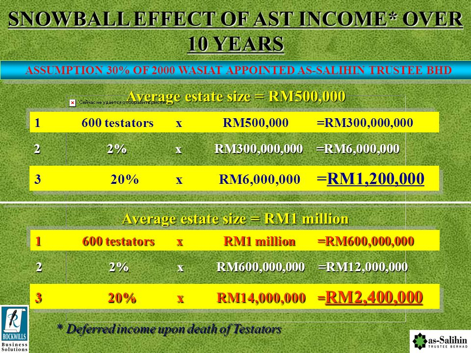 SNOWBALL EFFECT OF AST INCOME* OVER 10 YEARS
