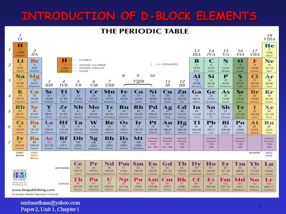 INTRODUCTION OF D-BLOCK ELEMENTS