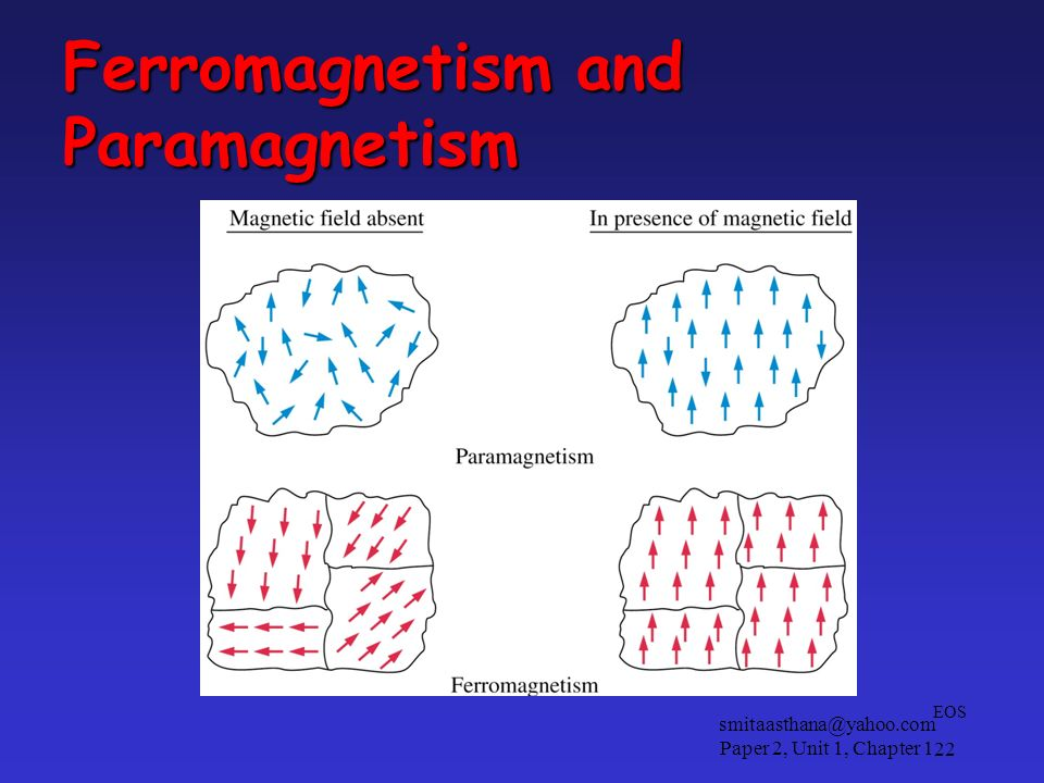 Ferromagnetism and Paramagnetism