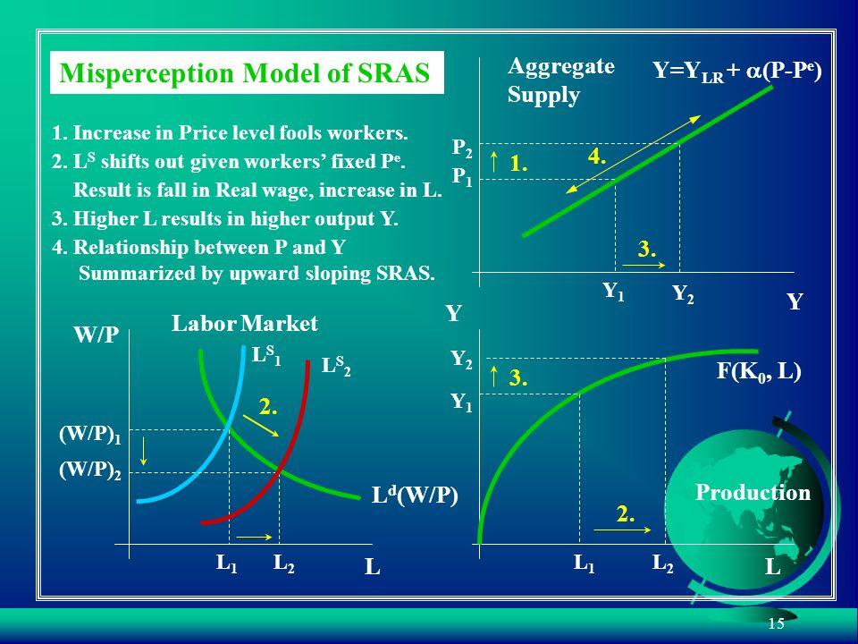 Misperception Model of SRAS