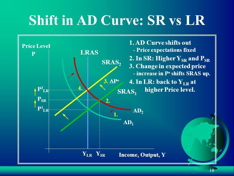 Shift in AD Curve: SR vs LR
