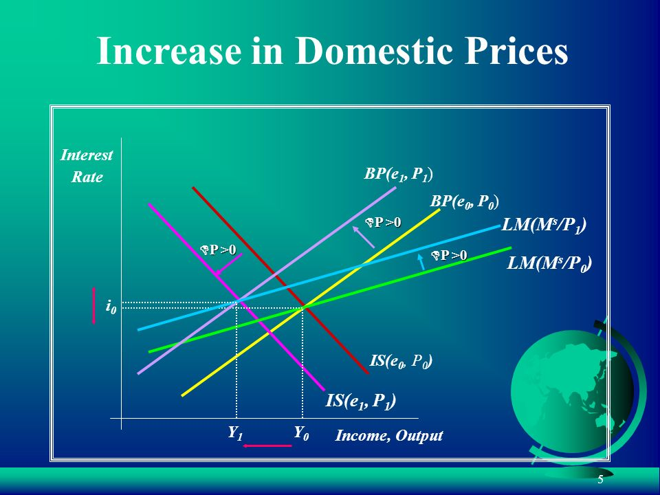 Increase in Domestic Prices
