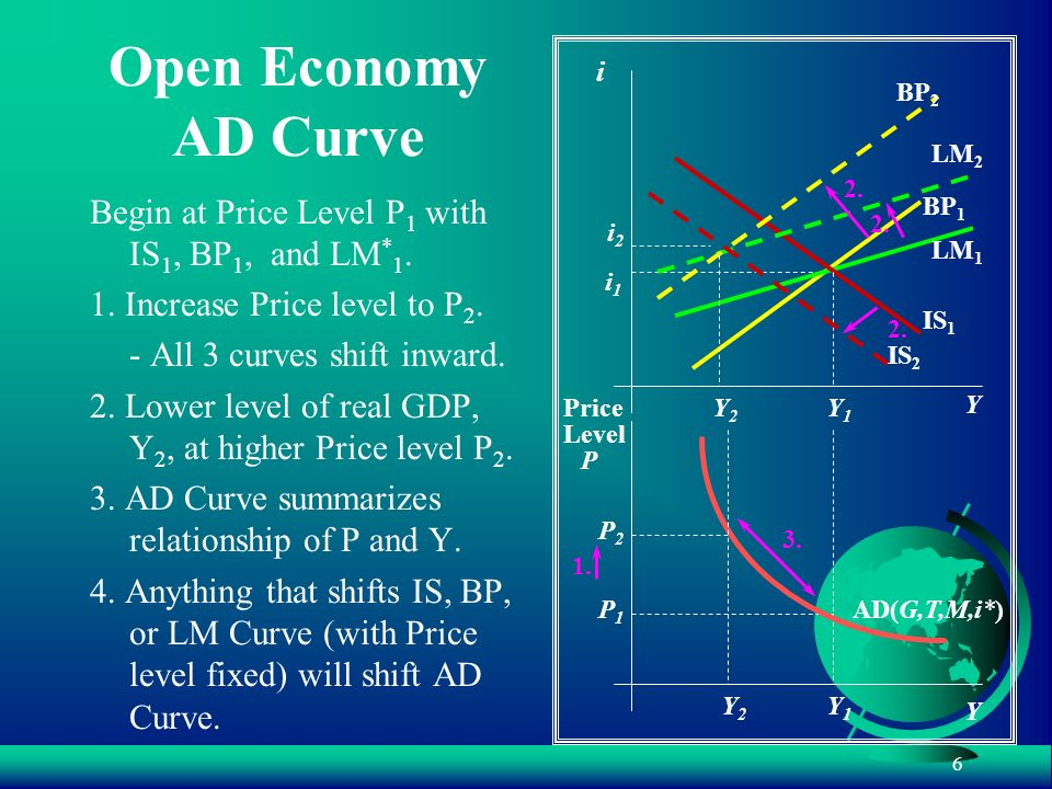 Open Economy AD Curve Begin at Price Level P1 with IS1, BP1, and LM*1.
