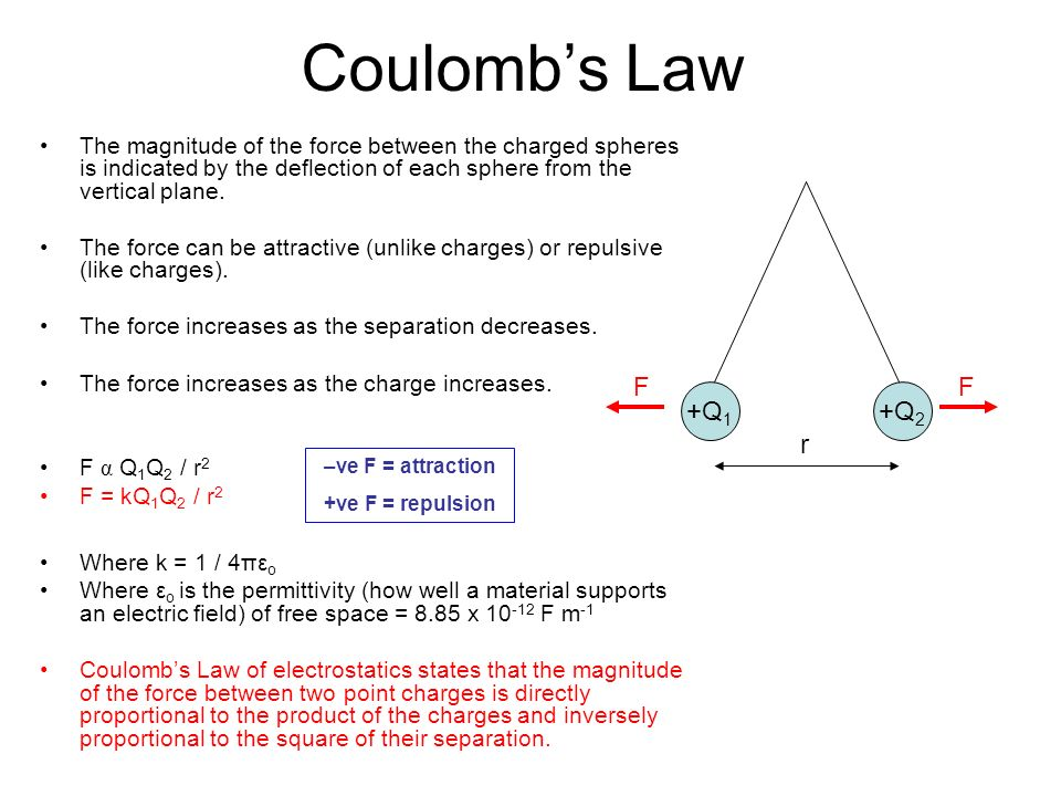 Coulomb's Law The magnitude of the force between the charged spheres is indicated by the deflection of each sphere from the vertical plane.