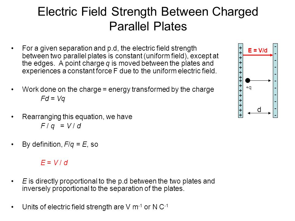 Electric Field Strength Between Charged Parallel Plates
