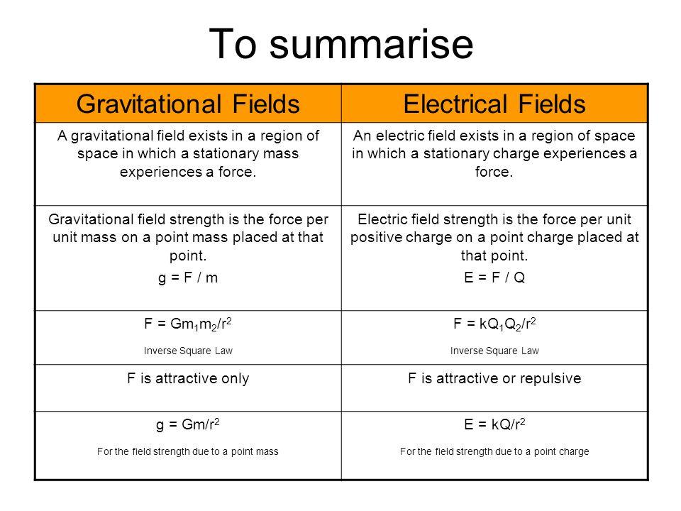 To summarise Gravitational Fields Electrical Fields