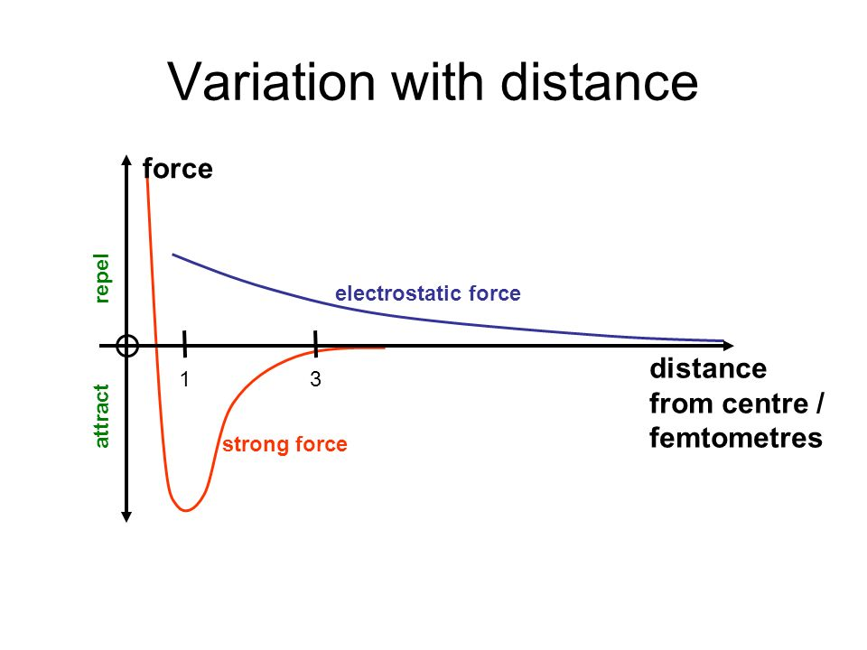 Variation with distance