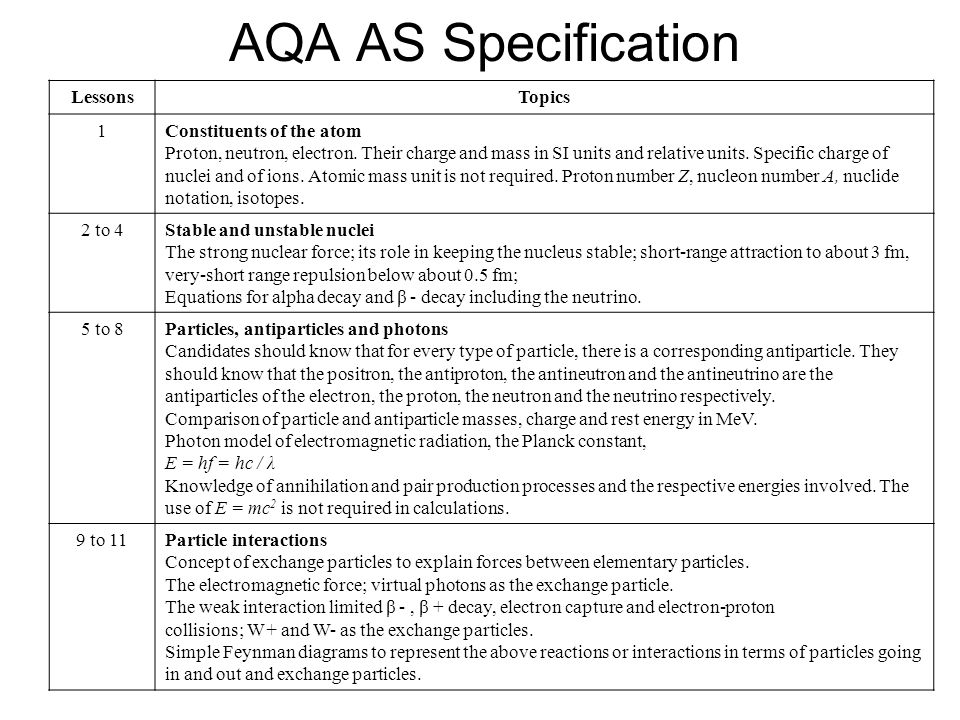 AQA AS Specification Lessons Topics 1 Constituents of the atom