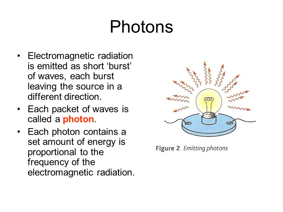 Photons Electromagnetic radiation is emitted as short 'burst' of waves, each burst leaving the source in a different direction.