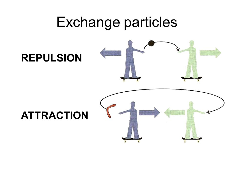 Exchange particles REPULSION ATTRACTION