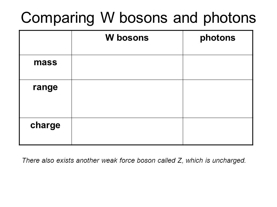 Comparing W bosons and photons
