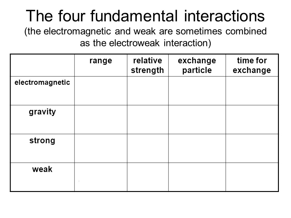 Fundamental interaction