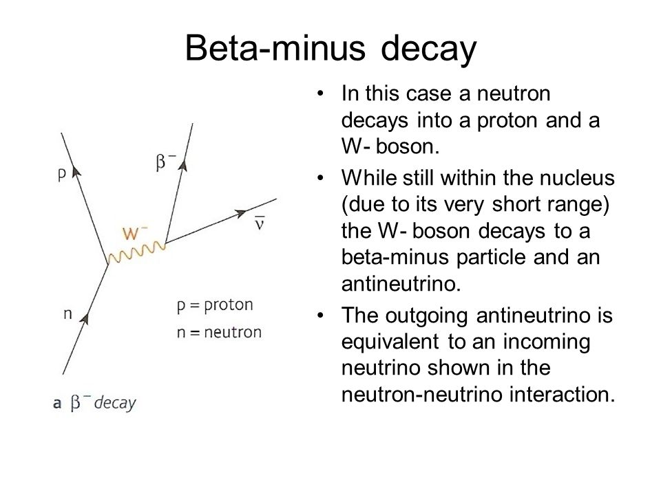 Beta-minus decayIn this case a neutron decays into a proton and a W- boson.
