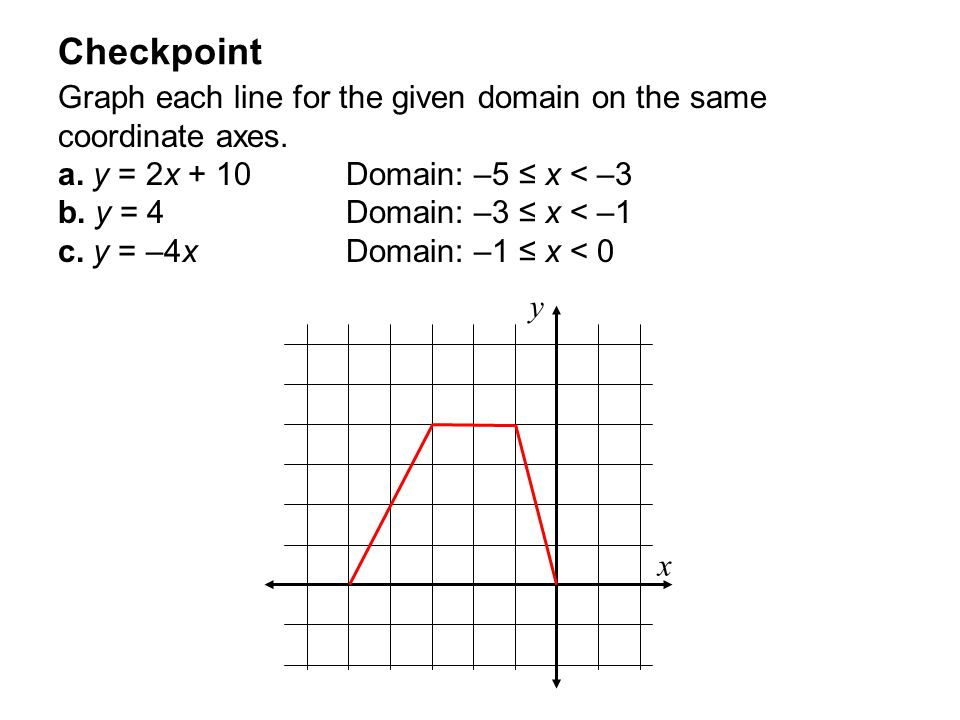 Checkpoint Graph each line for the given domain on the same coordinate axes. a. y = 2x + 10 Domain: –5 ≤ x < –3.