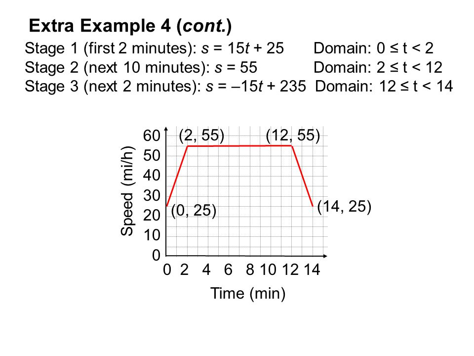 Extra Example 4 (cont.) Stage 1 (first 2 minutes): s = 15t + 25 Domain: 0 ≤ t < 2. Stage 2 (next 10 minutes): s = 55 Domain: 2 ≤ t < 12.