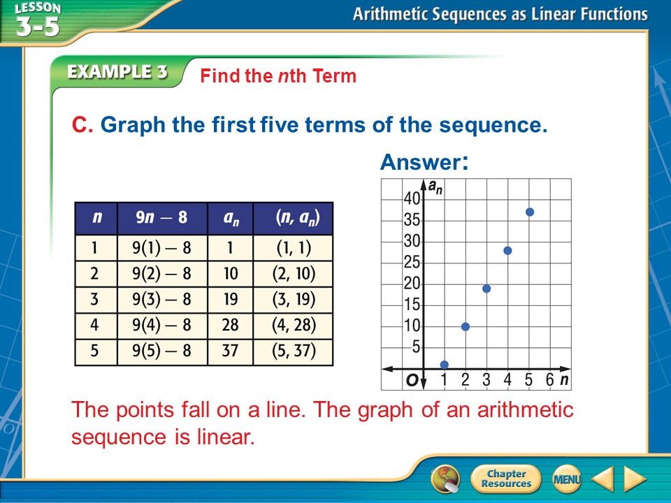 C. Graph the first five terms of the sequence. Answer: