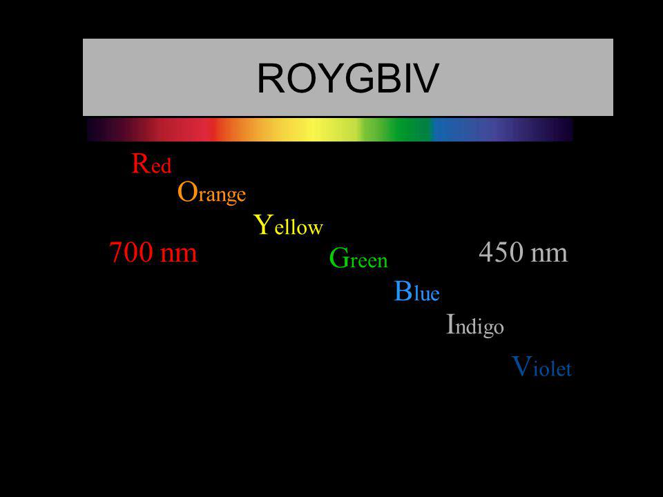 ROYGBIV Red Orange Yellow 700 nm 450 nm Green Blue Indigo Violet