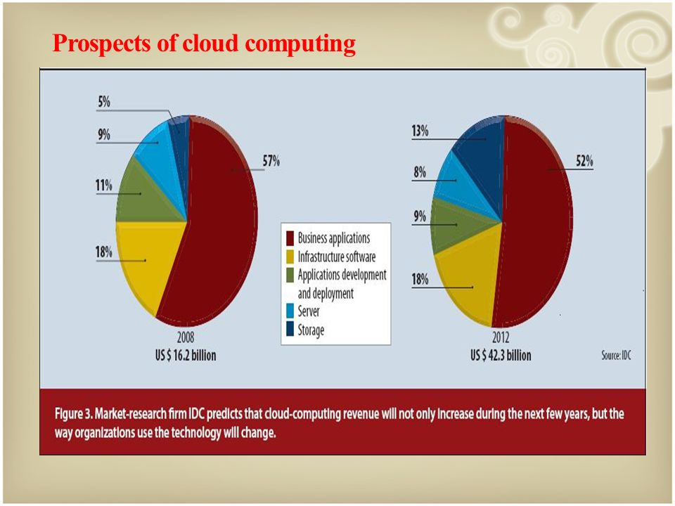 Prospects of cloud computing