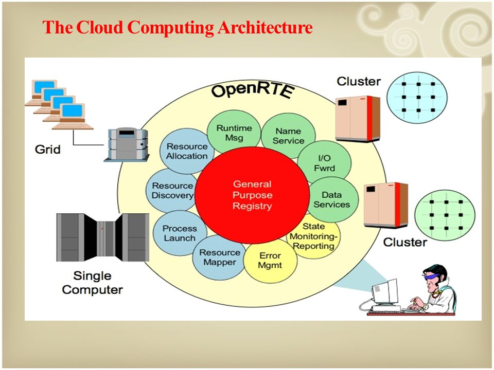 The Cloud Computing Architecture