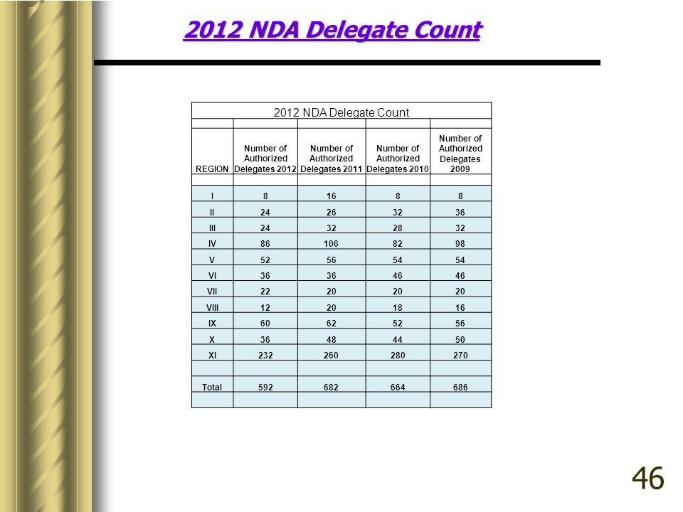 46 2012 NDA Delegate Count 2012 NDA Delegate Count REGION