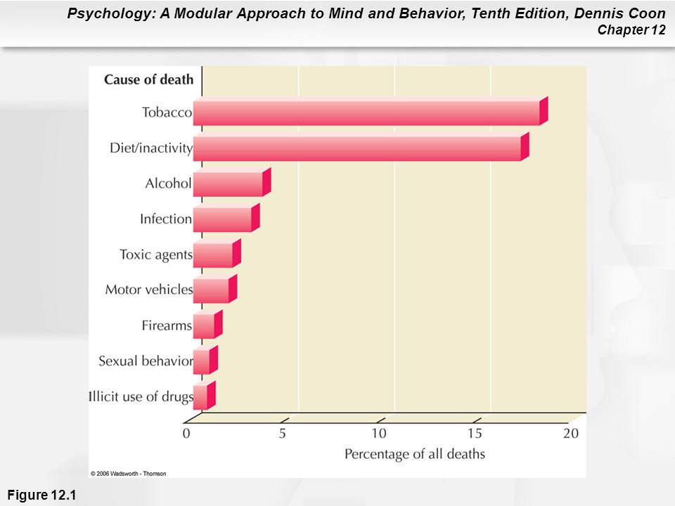 Figure 12.1 The nine leading causes of death in the United States are shown in this graph. As you can see, eight of the top nine causes are directly related to behavioral risk factors (infection is the exception). At least half of all deaths can be traced to unhealthful behavior. The percentage of day-to-day health problems related to unhealthful behavior is even higher (Mokdad et al., 2004). (Data from McGinnis & Foege, 2002.)