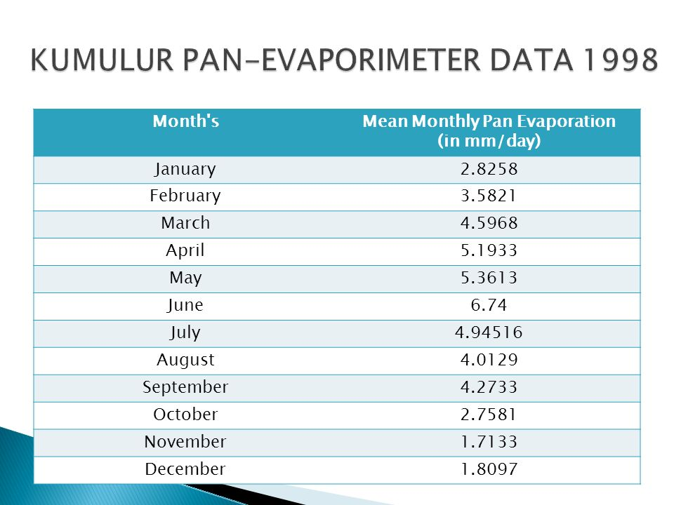 KUMULUR PAN-EVAPORIMETER DATA 1998