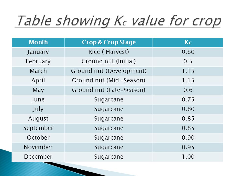 Table showing Kc value for cropc