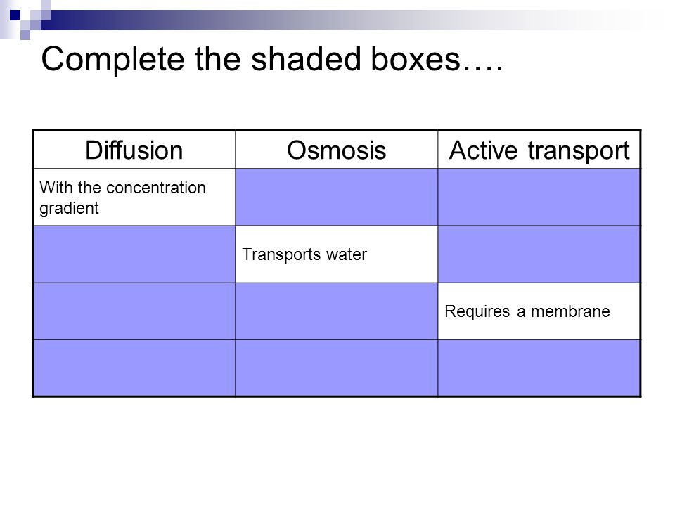 Complete the shaded boxes….