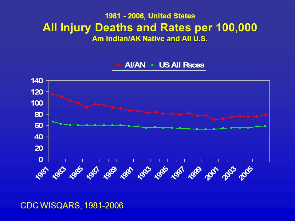 1981 - 2006, United States All Injury Deaths and Rates per 100,000 Am Indian/AK Native and All U.S.