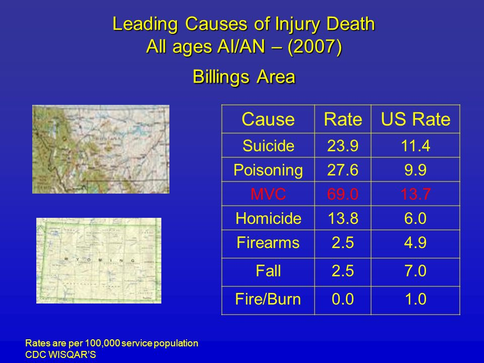 Leading Causes of Injury Death